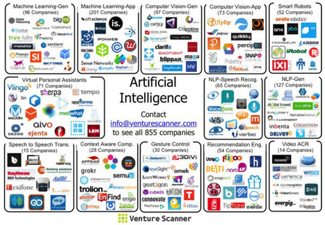 Making Sense of the Artificial Intelligence Ecosystem | Learning Happens Everywhere! | Scoop.it