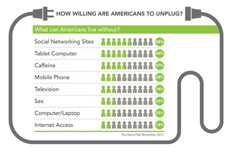How Willing Are Americans to Unplug? | Unplug | Scoop.it
