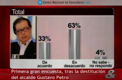 Primera gran encuesta sobre destitución del Alcalde de Bogotá Gustavo Petro | Data + Narratives | Scoop.it