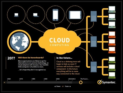 Cloud Computing: Back to the Future | 1012ICT Cloud Computing | Scoop.it