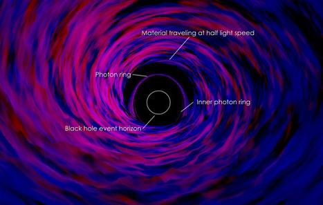 Study explains decades of black hole observations | Biosciencia News | Scoop.it