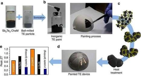 Peinture thermoélectrique : quand nos murs produisent de l'énergie | Veille Technologique | Scoop.it