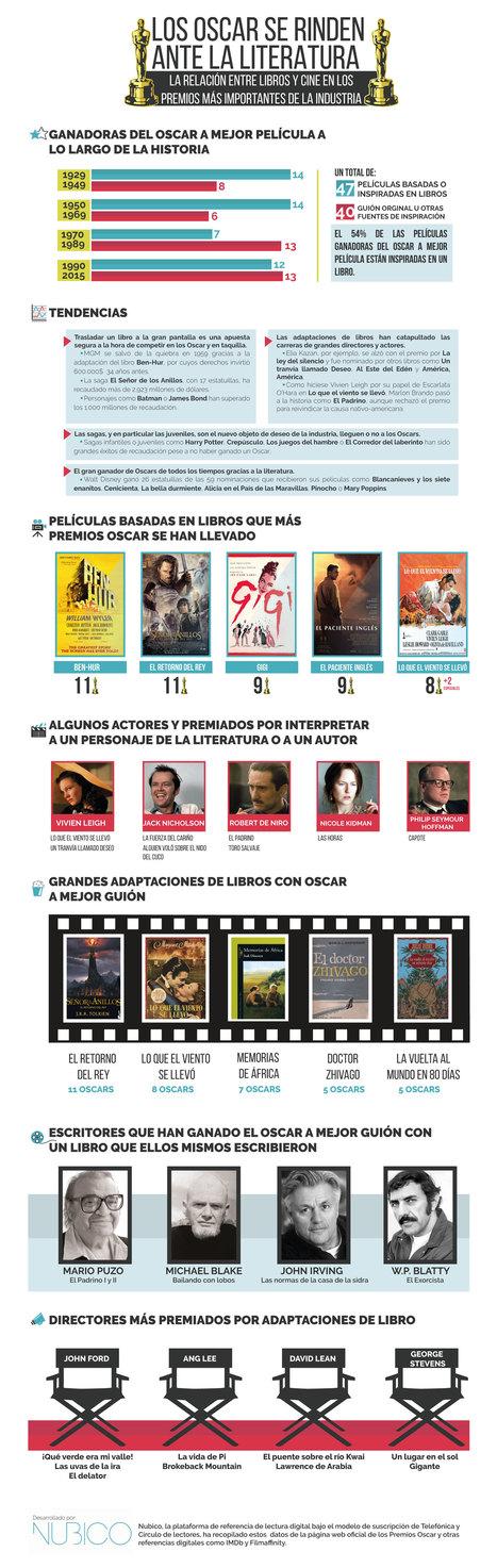 La mitad de las películas que ganaron el Oscar son adaptaciones de libros - Librópatas | Biblioteca escolar i LIJ | Scoop.it