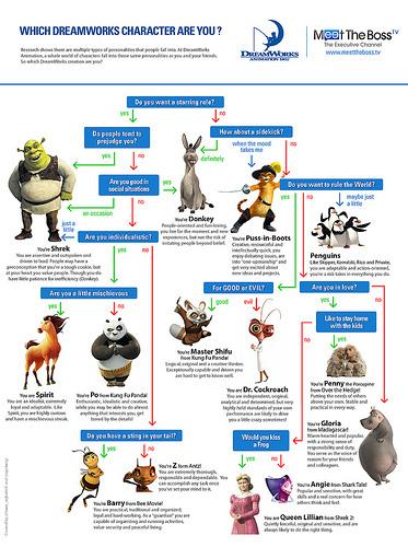 Wie macht man eigentlich diese schnieken Infografiken? So! | Useful Tools for E-Learning | Scoop.it