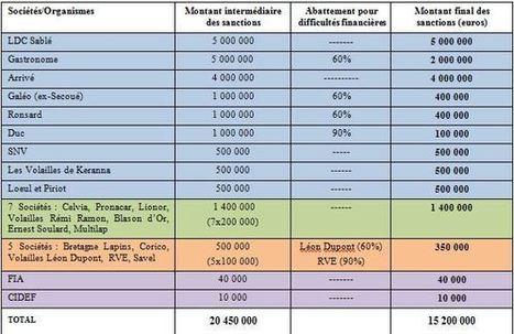 Entente sur les prix du poulet : 15 millions d'euros d'amende pour des volaillers | Agriculture en Dordogne | Scoop.it