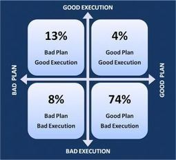 Good Plans vs. Good Execution—Which Needs the Most Attention?   Strategy Planning   Scoop.it