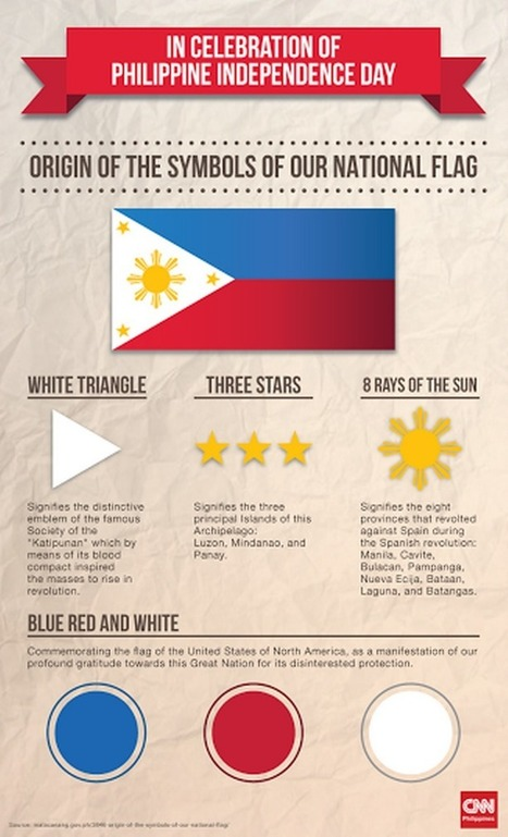 Independence Day facts you're probably not aware of   Philippines 2030   Scoop.it