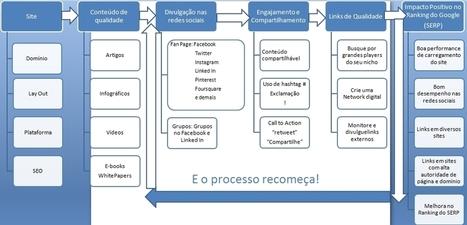 Ciclo Virtuoso do Marketing de Conteúdo! | Communication Advisory | Scoop.it