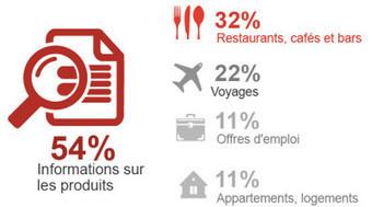 Le mobile en Belgique: état des lieux ! | Le mobile en Belgique: état des lieux | Scoop.it