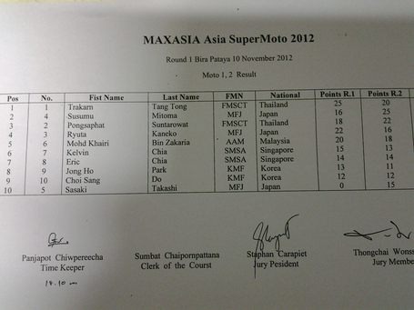 FIM Asia SuperMoto 2012 - Round 1 Result | FMSCT-Live.com | Scoop.it