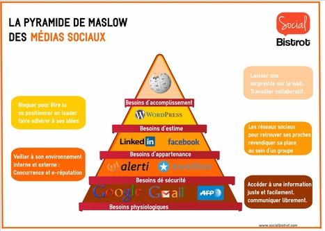La Pyramide de Maslow des médias sociaux   veille marketing communication   Scoop.it
