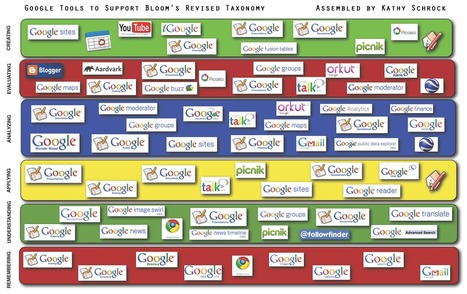 Free Technology for Teachers: Google Tools to Support Bloom's Revised Taxonomy | Linking Critical Thinking and Technology | Scoop.it