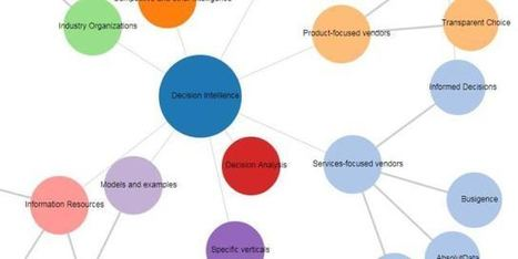 The Decision Intelligence and Decision Engineering Ecosystem interactive map | Decision Intelligence | Scoop.it