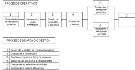 Información tecnológica - Técnicas para el Modelado de Procesos de Negocio en Cadenas de Suministro | correaJ-Sociedad.de-la-informacion | Scoop.it
