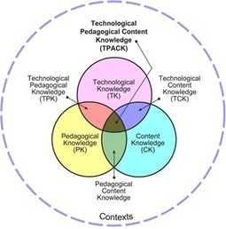 What Is Successful Technology Integration? | Integrating Technology | Scoop.it
