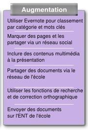 Le Numérique à l'ÉCOLE : comment INTÉGRER une pédagogie numérique en contexte scolaire | actions de concertation citoyenne | Scoop.it