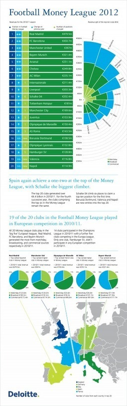 [INFOGRAPHIC] Football Money League 2012 | INFOGRAPHICS | Scoop.it