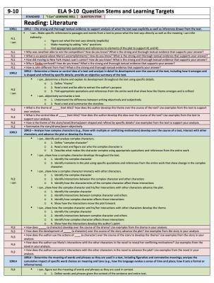 Standards-Aligned QuestionStems | Language Interaction | Scoop.it