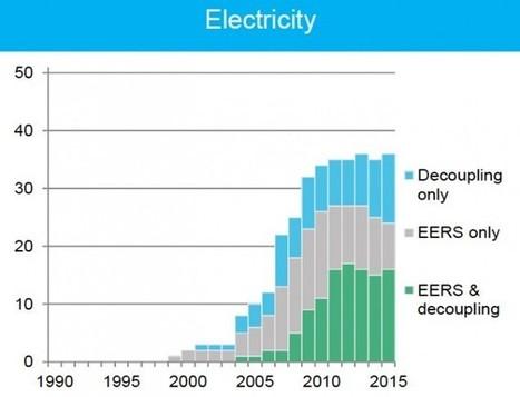 U.S. Economic Growth Decouples From Both Energy And Electricity Use | Développement durable et efficacité énergétique | Scoop.it