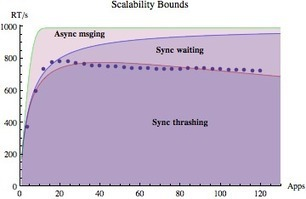 How to Quantify Scalability   Application Development   Scoop.it