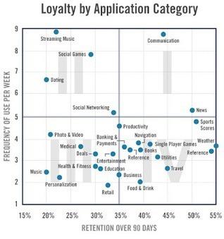 Architecture Organisationnelle: Lean User Experience et Lean Analytics | Data Driven Marketing & Customer Intelligence. | Scoop.it