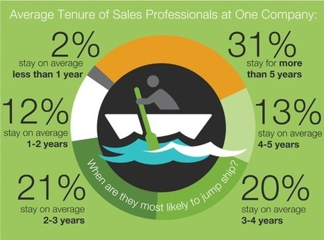 Why Two-Thirds of Professionals Will Seek New Sales Jobs - Motley Fool | Human Resources for Sales Organizations | Scoop.it