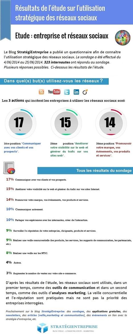 Résultats de l'étude sur l'utilisation stratégique des réseaux sociaux | Going social | Scoop.it