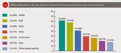 DCL ve Bowker 2014 Dijital Yayıncılık Anket Sonuçları | Kindle Haberleri | Scoop.it