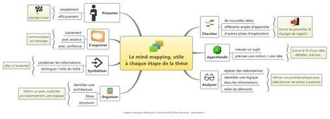 Le mind mapping, utile à chaque étape de la thèse | free XMind mind map download | Biggerplate | Cartes mentales | Scoop.it