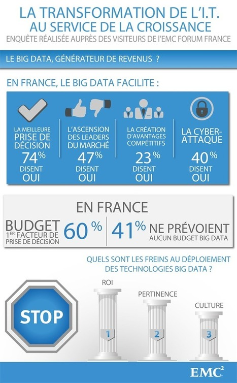 INFOGRAPHIE : La Transformation de l'IT au service de la croissance | Entreprenariat | Scoop.it