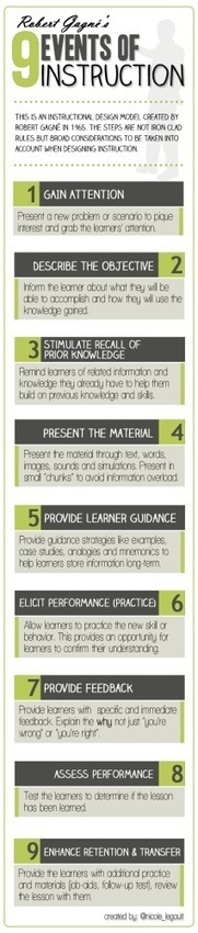 [INFOGRAPHIC] Instructional Design Model: Gagné's 9 Events of Instruction | Desenho Instrucional | Scoop.it
