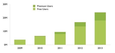 La musique en streaming, mine d'or de données pour la publicité. L'exemple de Spotify   Radio 2.0 (En & Fr)   Scoop.it