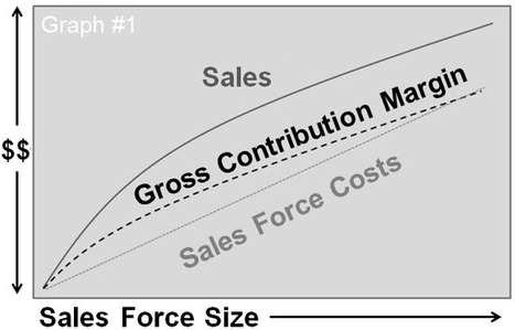 Is Your Cost of Sales Too High? | Sales Prospecting | Scoop.it