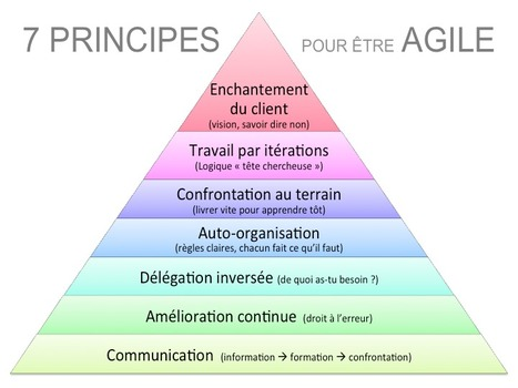 Les 7 principes de l'agilité en image | Management collaboratif | Scoop.it