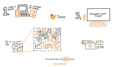Tawe: Videos made easy from a simple image | Graphic facilitation | Scoop.it