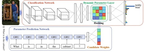 Image Question Answering using Convolutional Neural Network with Dynamic Parameter Prediction | EEDSP | Scoop.it
