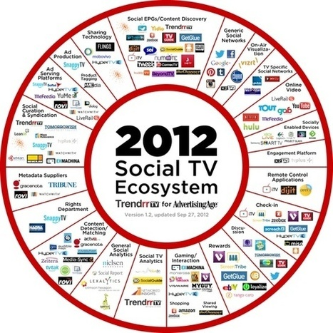 Research & Stats: Social TV Infographics | second screen | Scoop.it