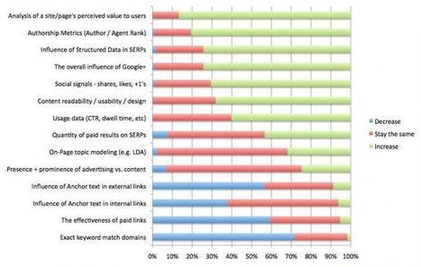 2013 Search Engine Ranking Factors | Technology , SEO and Social Media | Scoop.it