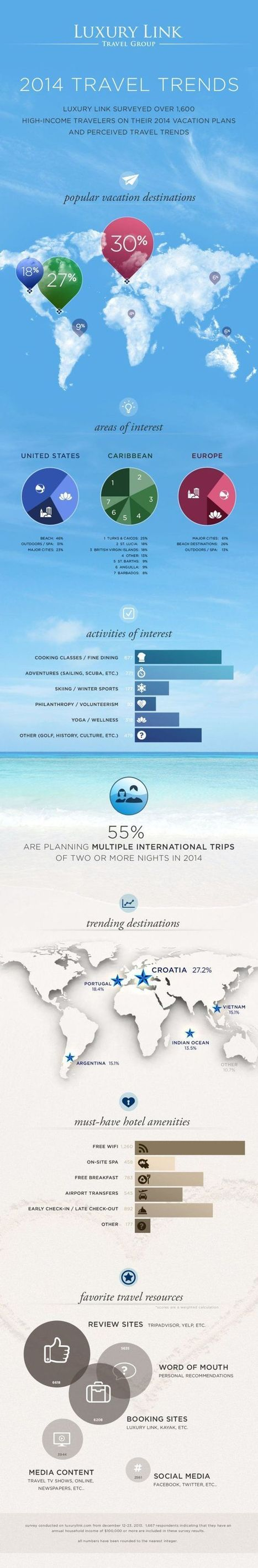 2014 Travel Trends | travel new trends | Scoop.it