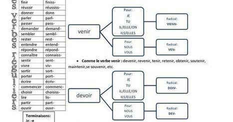 Radicaux du subjonctif présent | FLE et nouvelles technologies | Scoop.it