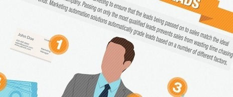A Guide to Scoring and Grading Your Leads [INFOGRAPHIC] | Marketing 3.0 | Scoop.it
