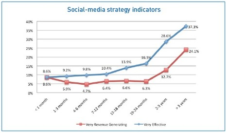 Do You Have Confidence in Your Social Media Strategy? | Social Media Today | Toulouse networks | Scoop.it