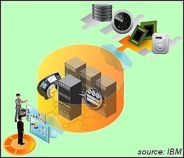 DOSSIER : Les promesses du cloud privé | SiliconDSI | Geeks | Scoop.it