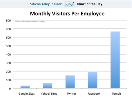 CHART OF THE DAY: Tumblr Has 700,000 Visitors Per Employee – Way More Than Twitter, Facebook, Or Google | Entrepreneurship, Innovation | Scoop.it