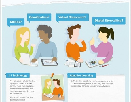 EdTech Buzzwords: What Do They Mean (Infographic) | Technology Advances | Scoop.it