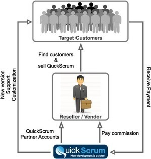 QuickScrum partner program for scrum trainers and scrum coaches, software vendors earn big profits | Quickscrum - Tool to Consider | Scoop.it