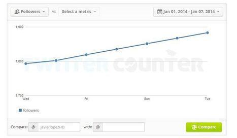 Cómo mejorar tu cuenta de Twitter | INICIATIVA EMPRENDEDORA | Scoop.it