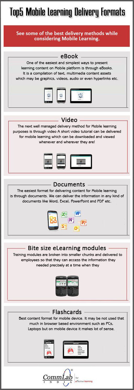 5 Methods Of Delivering Mobile Learning Content | Educacion, ecologia y TIC | Scoop.it
