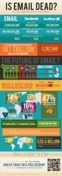 Facebook Is NOT The Largest Online Social Network, Email Still Rules! Infographic | SM | Scoop.it