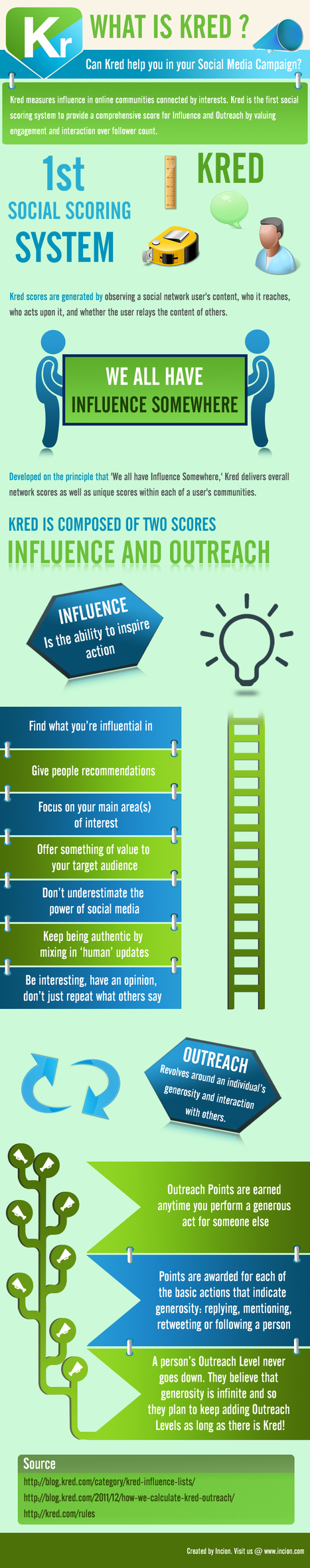 How Does Kred Work? [INFOGRAPHIC] | Better know and better use Social Media today (facebook, twitter...) | Scoop.it
